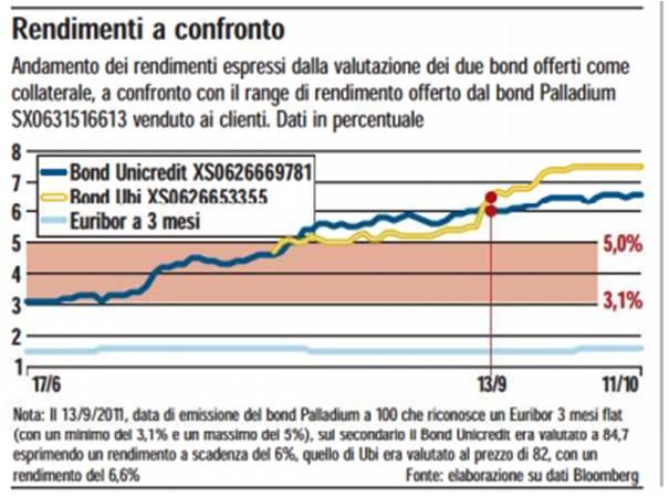 Differenze rendimenti obbligazioni