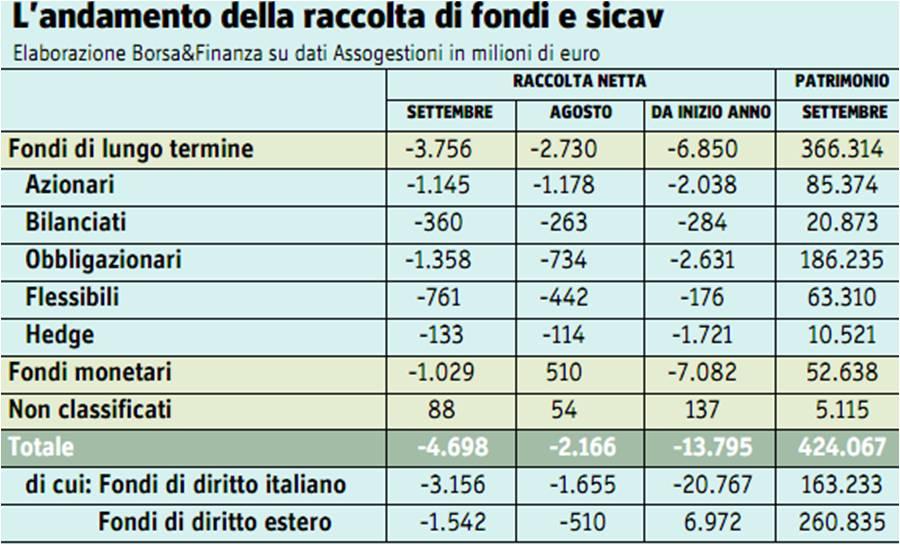 Raccolta fondi italiani