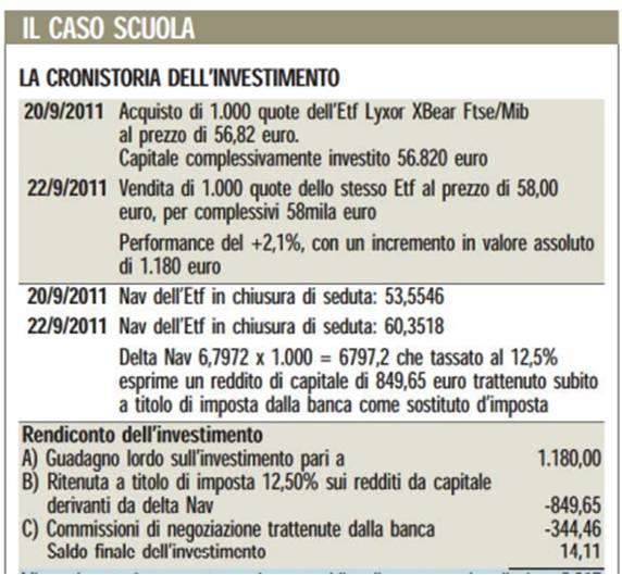 Tasse e costi investimenti