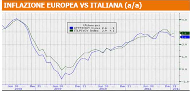 Confronto inflazione italiana europea