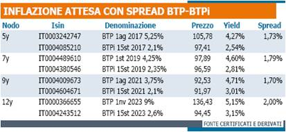 Inflazione attesa Btp