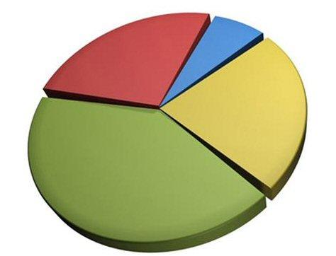 Dove investire 2012