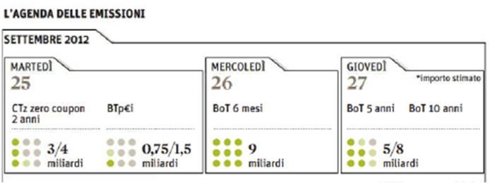 aste-titoli-stato-2012