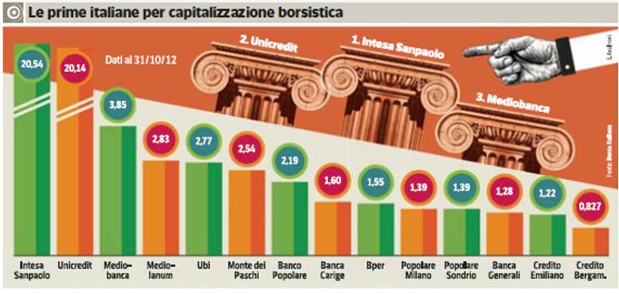 investire banche italiane