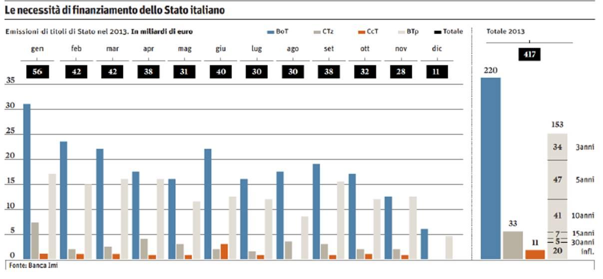 titoli-stato-italiano