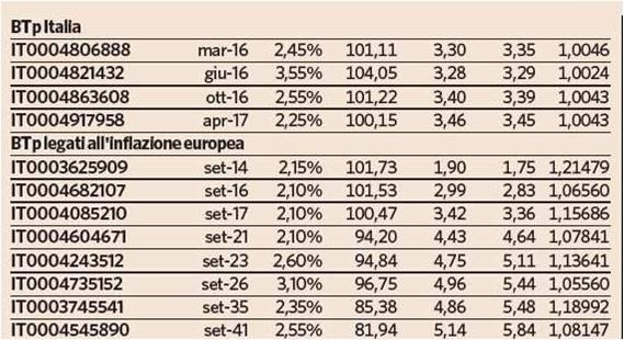 btp italia inflazione
