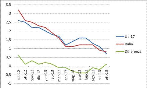 grafico inflazione italiana europea 2013