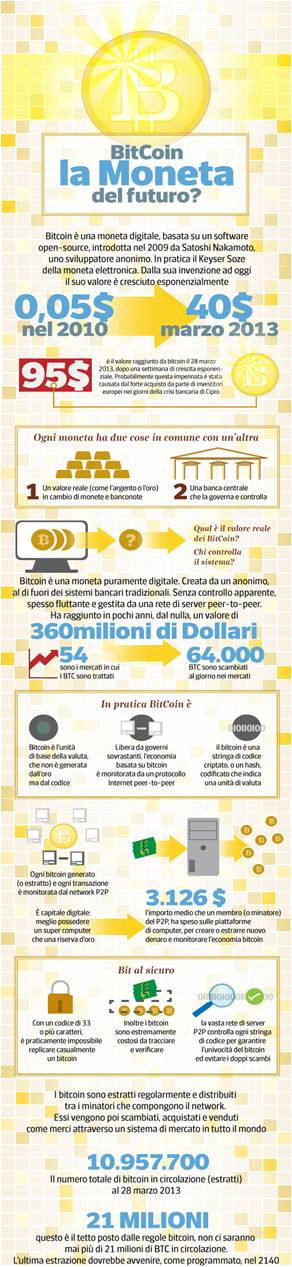 investire in bitcoins