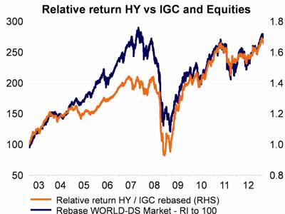 obbligazioni alto rendimento