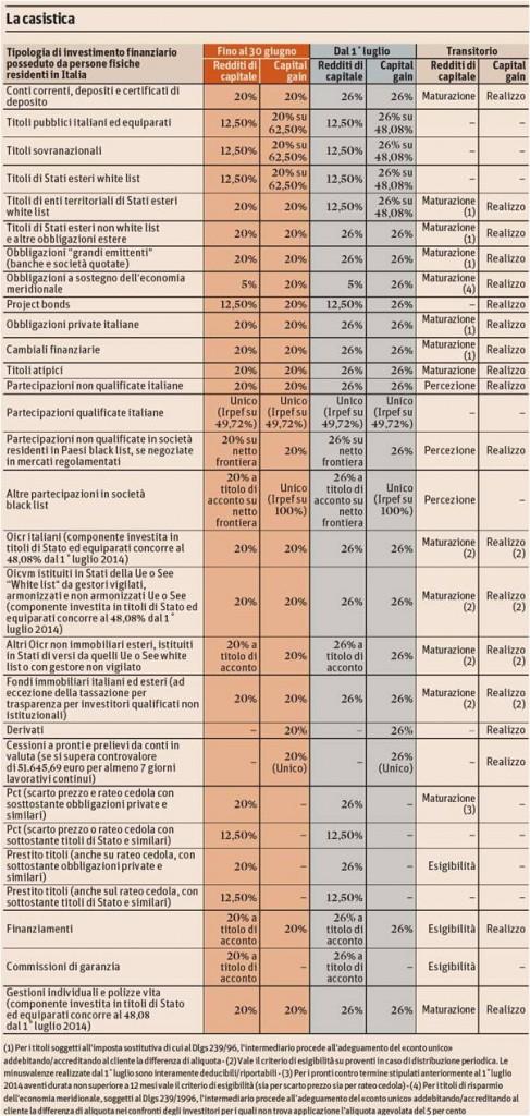 tassazione rendite armonizzazione