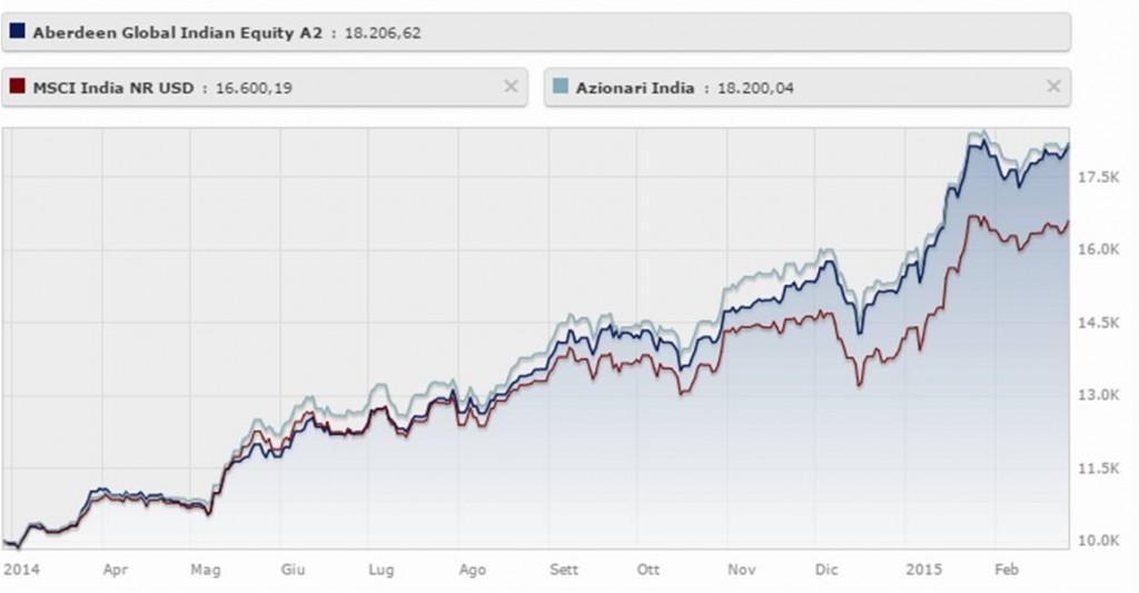 fondo azionario India aberdeen