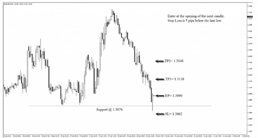 strategie trading forex