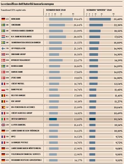 stress test banche italiane